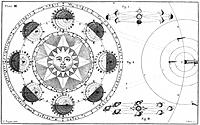 Ferguson´s planetary phases diagram. This diagram was published in 1756 by the Scottish astronomer and instrument maker James Ferguson 1710_1776, in h...