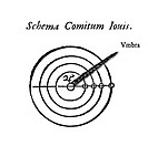 Jovian satellites diagram, 17th century. The title text is in Latin. The shadow umbra of Jupiter is shown, along with the orbits of the four satellite...