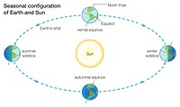 Seasons change because more direct sunlight falls on some parts of Earth than others at different times of the year.