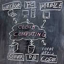 chalkboard image of cloud computing concept