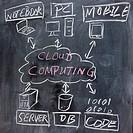 chalkboard image of cloud computing concept