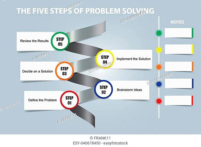 The five steps of problem solving on a metal spiral showing the steps of the process with place for your notes
