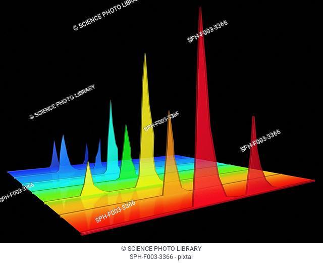 Chromatogram, 3D View