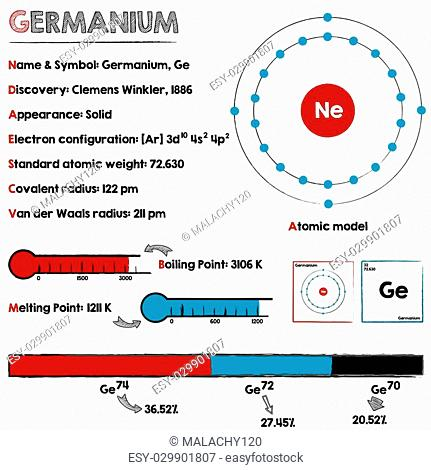 Large and detaileds infographic about the element of Germanium