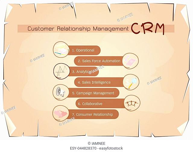 Business Concepts, The Process of CRM or Customer Relationship Management Concepts on Old Antique Vintage Grunge Paper Texture Background
