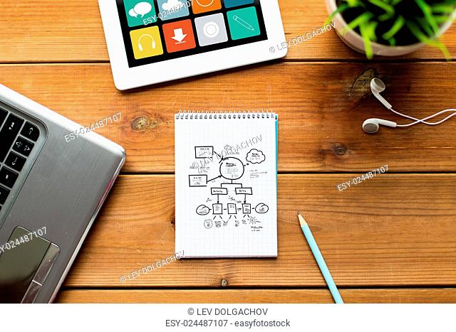 business, strategy, planning and technology concept - close up of notebook with scheme, laptop and tablet pc computer on wooden table