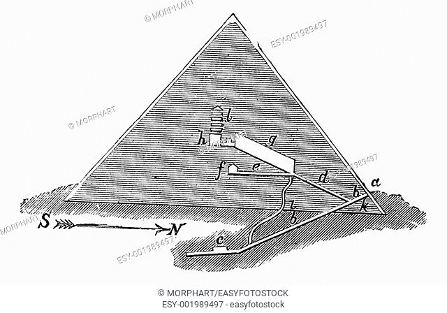 Section of the Great Pyramid  - A  input b  passage, c  primitive burial chamber, d, e, parts f, Queen's chamber, g, great gallery, h, king's chamber, i