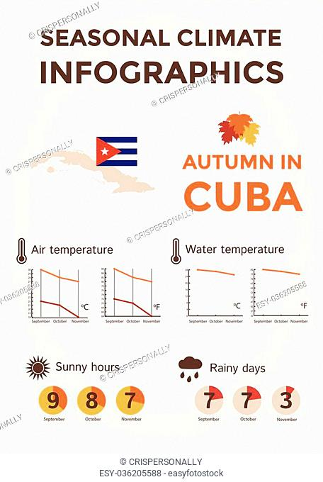 Seasonal Climate Infographics. Weather, Air and Water Temperature, Sunny Hours and Rainy Days. Autumn in Cuba. Vector Illustration EPS10