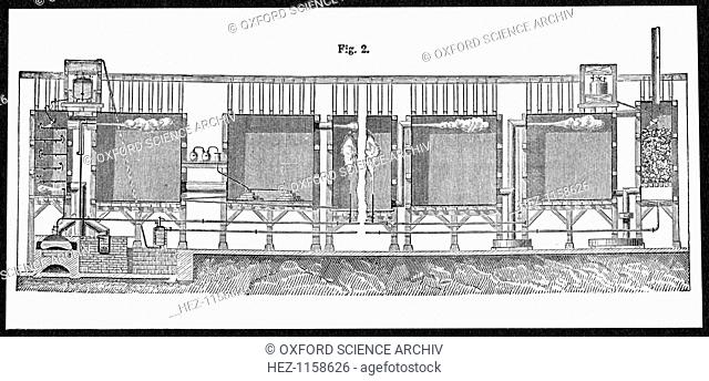 Lead chambers for large-scale production of sulphuric acid, 1874. Sectional view showing the process from beginning to end from the furnace (left) to the...