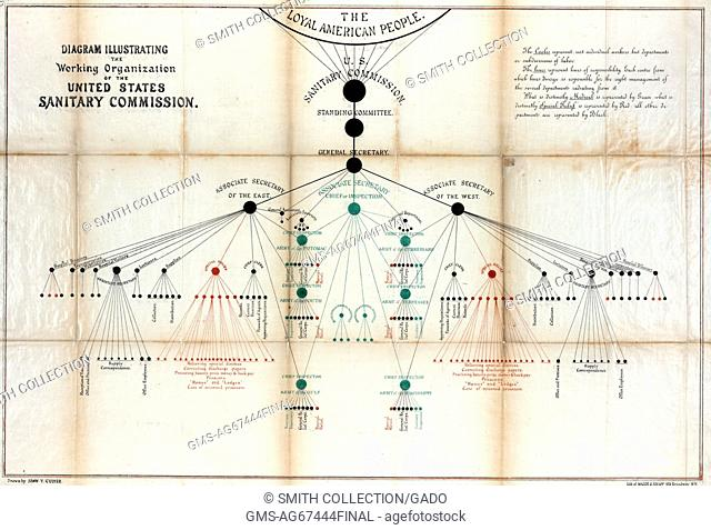 A color lithograph from a diagram of the working structure of the United States Sanitary Commission, a private organization created during the Civil War to...