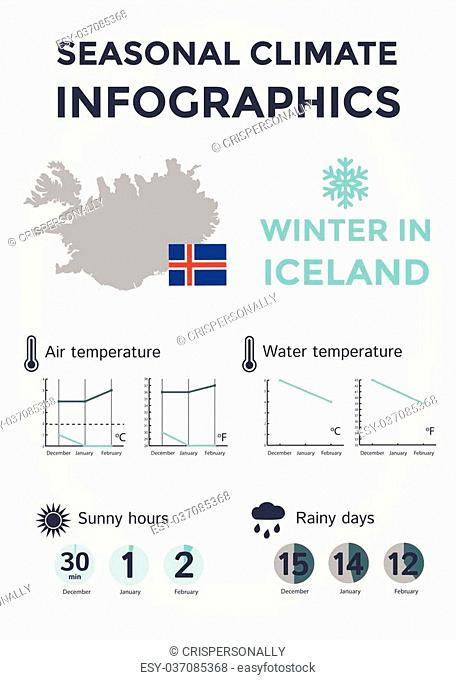 Seasonal Climate Infographics. Weather, Air and Water Temperature, Sunny Hours and Rainy Days. Winter in Iceland. Vector Illustration EPS10