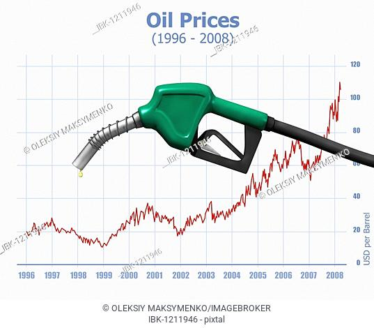 Chart showing dramatic oil price growth since 1996 with gas station nozzle above, illustration