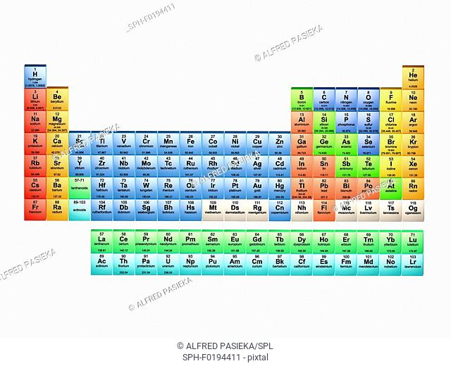 Periodic table of the elements 2017