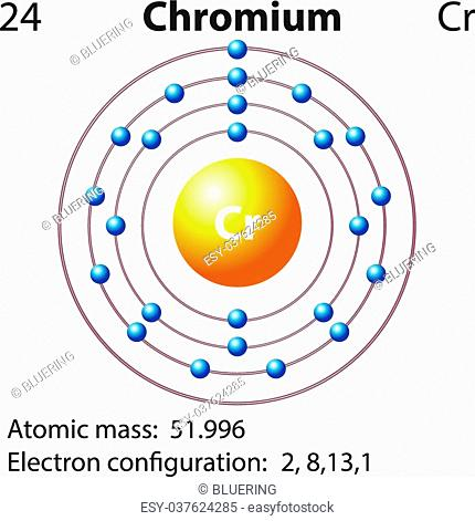 symbol and electron diagram for chromium illustration, stock vector, vector  and low budget royalty free image  pic  esy-037624285 | age fotostock