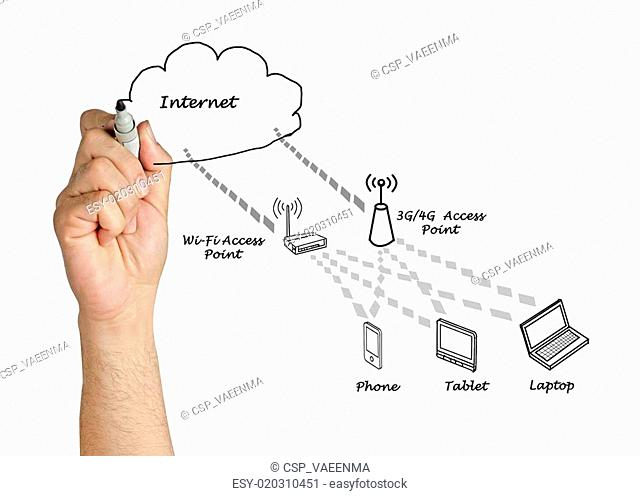 Network with access points